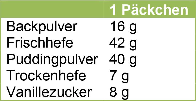 Mengenumrechnung von einem Päckchen in Gramm
