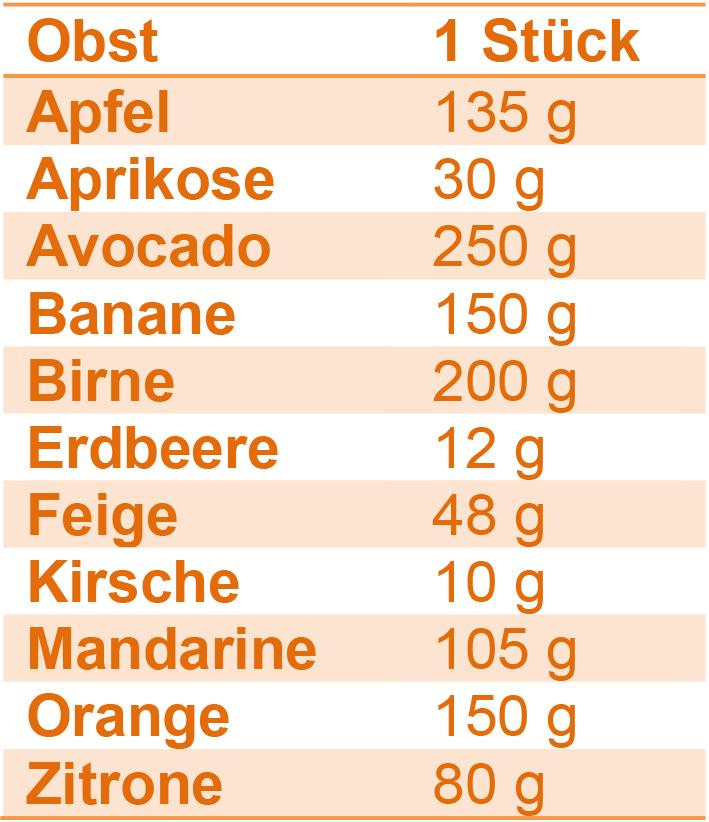 Wie viel Gramm hat ein Esslöffel Mehl-glutenfreie Rezepte